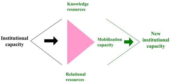 Fig 2 Theory of Collaborative Planning (Healey 1997)