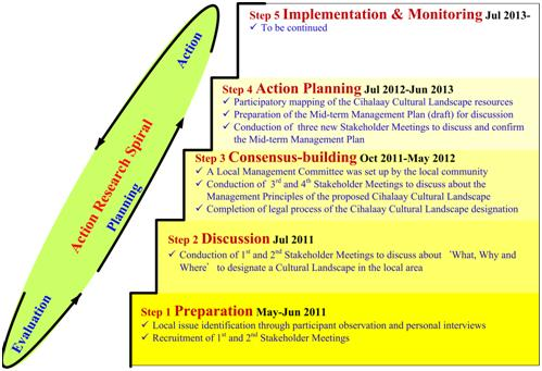 Fig 3 Steps of the Participatory Planning Process