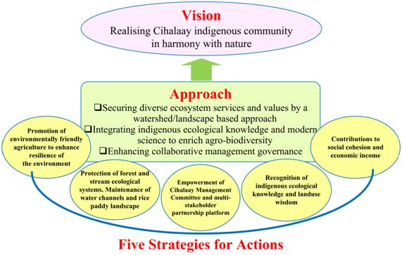 Fig 5 Cihalaay three-fold approach to satoyama initiative