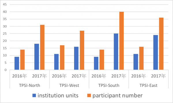 Figure 4. Participant numbers and units of TPSI 2016-2017