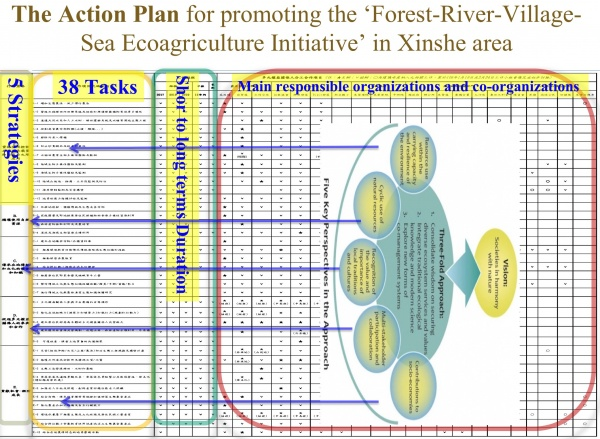 The tasks table of the Action Plan for promoting the 'Forest-River-Village-Sea Ecoagriculture Initiative' in Xinshe area