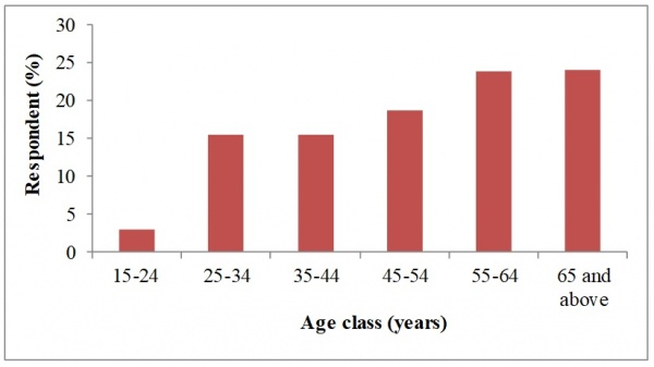 Figure 5. Age class distribution of the respondents (Source: Field survey data, SIFOR Project)
