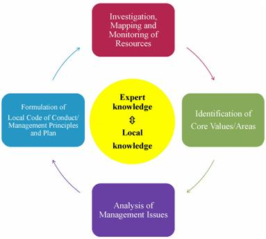 Fig 6 Dialogue between expert knowledge and local knowledge to increase knowledge resources
