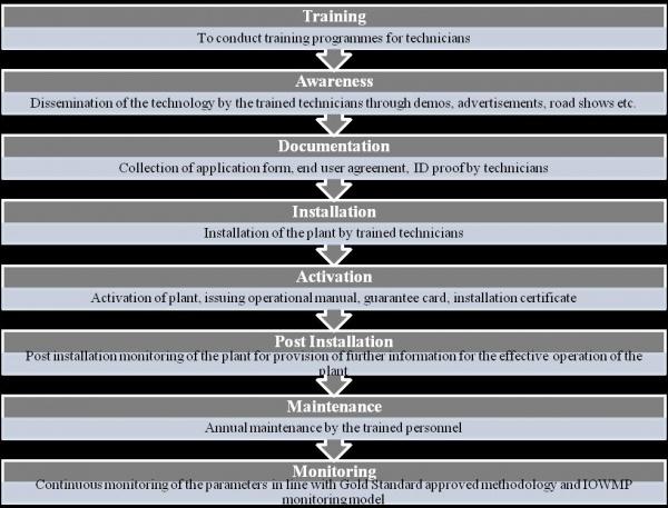 Figure 3: Flow chart depicting IOWMP process