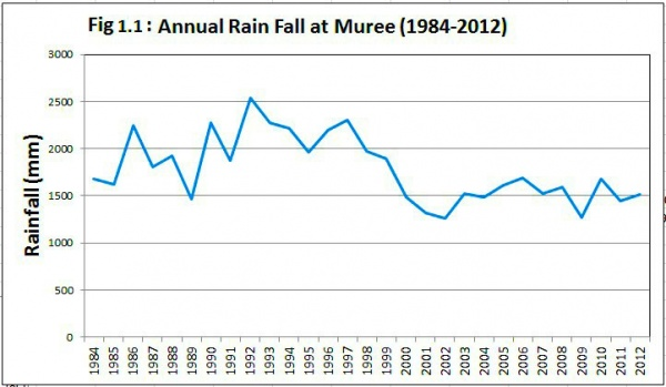 Figure 1.1 shows changing trends of annual rainfall at Murree