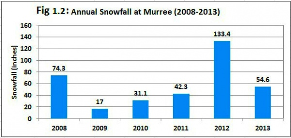 Figure 1.2 revels shifting trends of annual snowfall at Murree, Western Himalayas, Pakistan