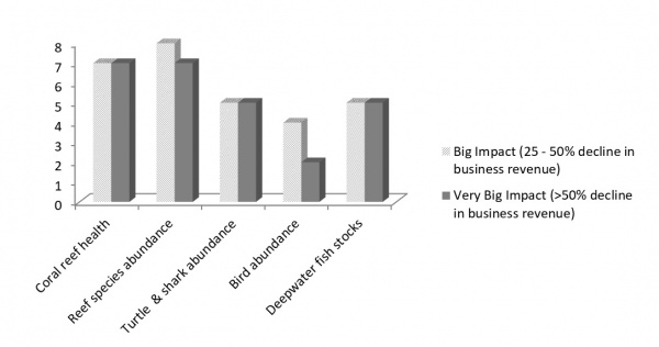 Figure 7 : Expected business impact of a 25% decline in the health of various ecosystems