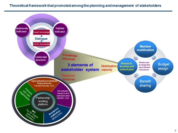 Figure 6 Conceptual framework for promoting stakeholder participation in the planning and management processes