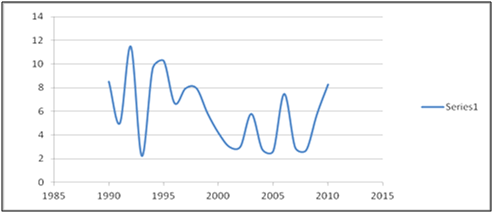 Figure 5: Water discharge of Kanshi River from 1990-2010 at Palote
