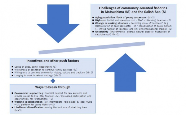 Figure 10. Factors (re-)shaping the fisheries sectors in Matsushima Bay and the Salish Sea