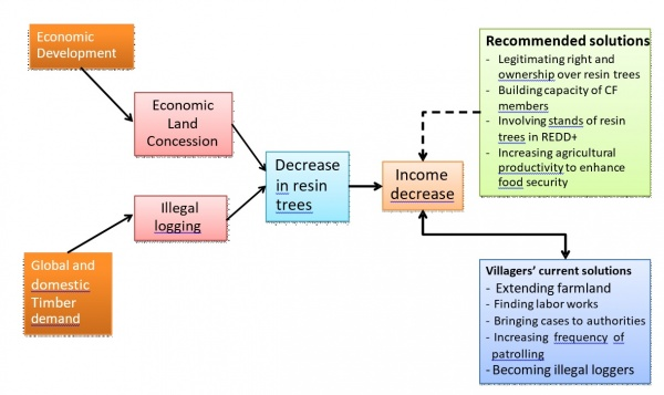 Figure 7. Diagram of causes, effects, current solutions and proposed solutions for tackling challenges