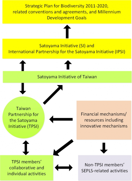 Figure 1. Relationship between the Satoyama Initiative, IPSI and TPSI (revised from IPSI Strategy, 2012)