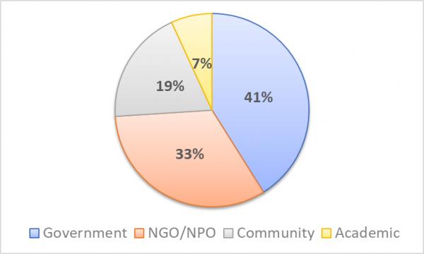 Figure 5. Participant categories of TPSI 2016-2017