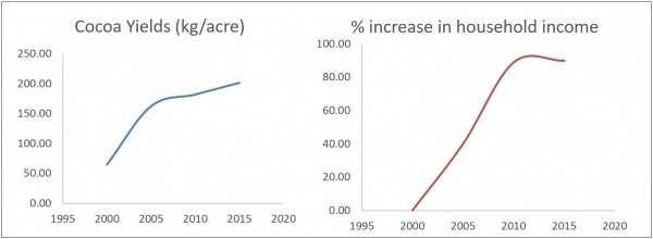 Figure 4. Cocoa yields of farmers (kg/acre) and percent increase in household income