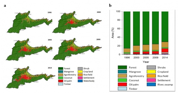Figure 4. Land use and land cover a) map and b) area in Buol, 1996-2014