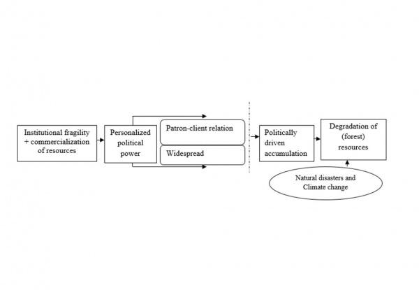 Figure 7. Factors inducing biodiversity resource degradation (Source: authors)