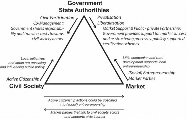 Figure 8. Conceptual model of hybrid governance network. © Gugerell, based on Steen et al. 2013