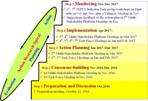 Figure 3. Planning and management processes of the 'Forest-River-Village-Sea Ecoagriculture Initiative' from October 2016 to Dec 2017 in Xinshe village, Hualien, Taiwan.