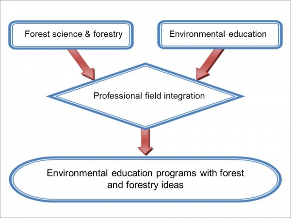 "Graph 3 Executive concept of ""Forestry Program Advancement Project"" for Nature Centers of Forestry Bureau"
