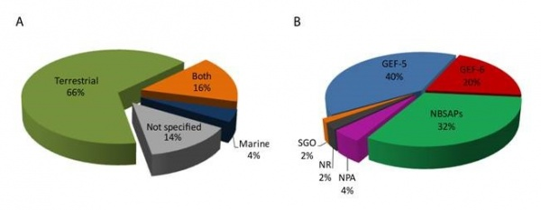 Figure 4. Distribution of SEPLS-related commitments according to the target ecosystem (terrestrial/coastal-marine) and source. (A) SEPLS-related commitments were identified as containing actions targeting exclusively terrestrial environments (green), both terrestrial and costal and marine environments (orange), exclusively costal and marine environments (blue), and commitments whose actions did not specify the type of environment targeted (grey). (B) SEPLS-related commitments were derived from GEF-5 projects (blue), GEF-6 projects (red), National Biodiversity Strategy and Action Plans (green), National Priority Actions (pink), National Reports (grey) and reports of Status, Gaps and Opportunities from regional workshops on protected areas (orange).
