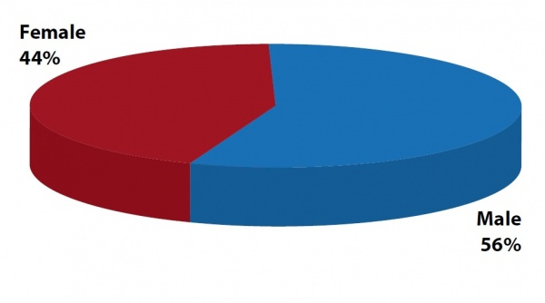 Figure 6. Gender of the interviewees for the survey (Source: Field survey data, SIFOR Project)